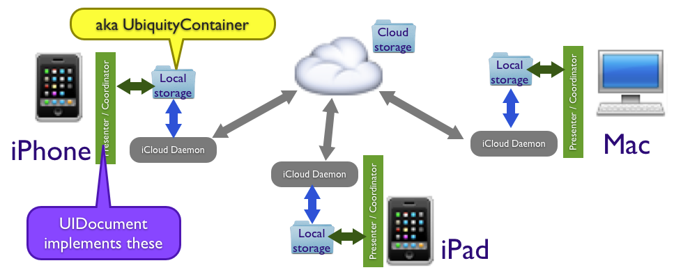 connexion email icloud